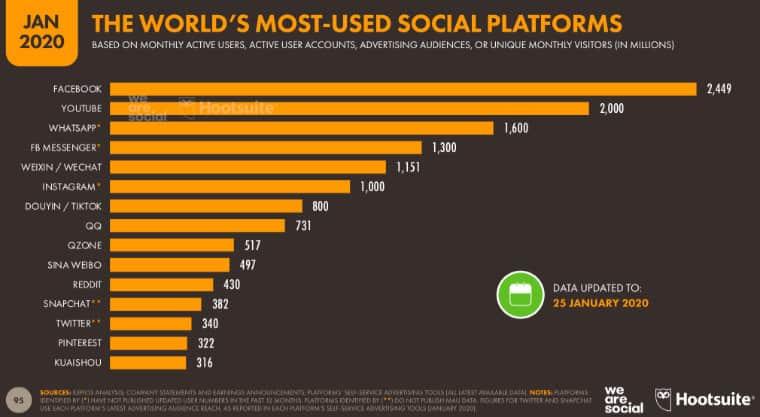 Most Used Social Media Platforms